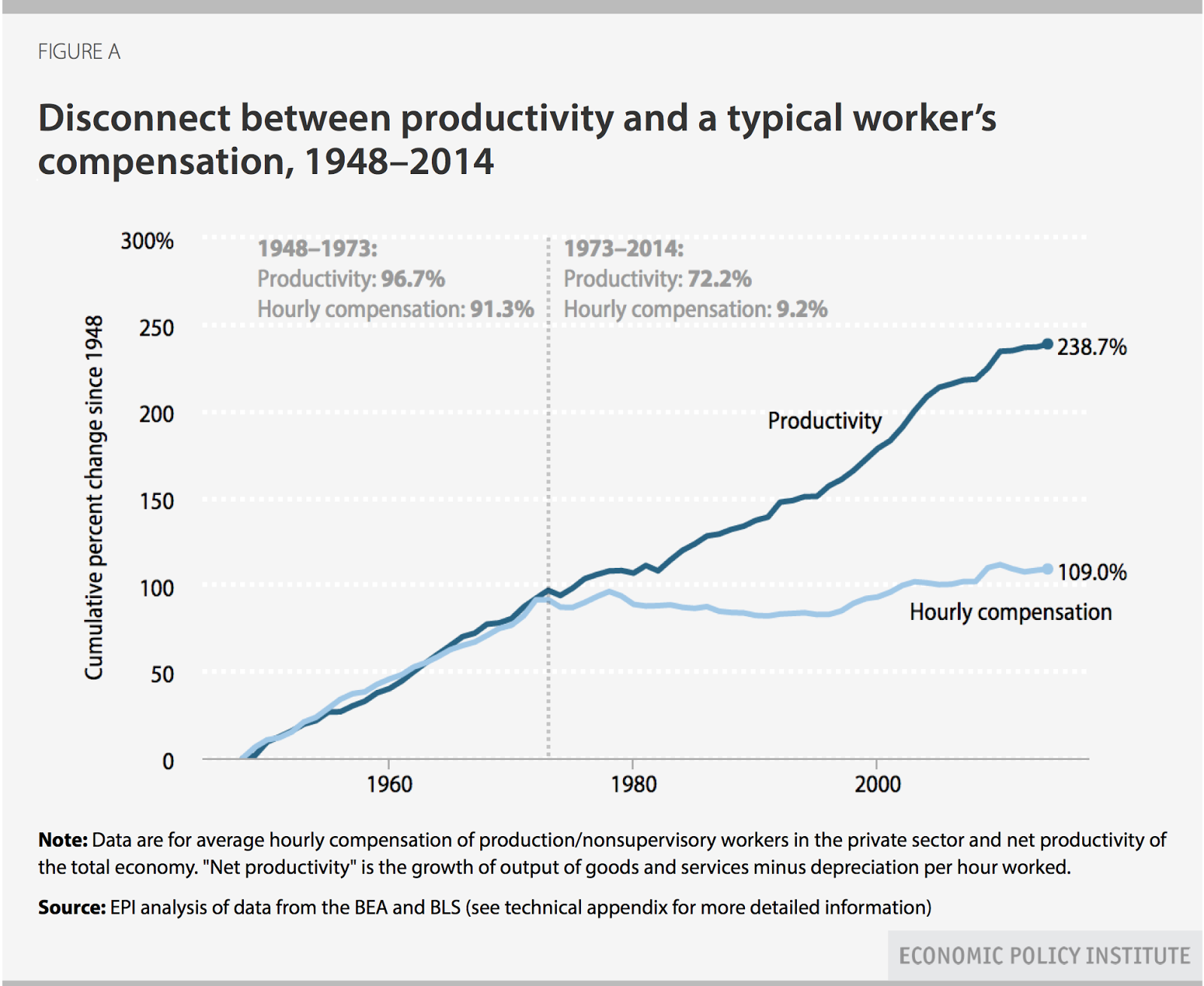 EPI: FIGURE A - Disconnect between productivity and a typical worker's compensation, 1948-2014