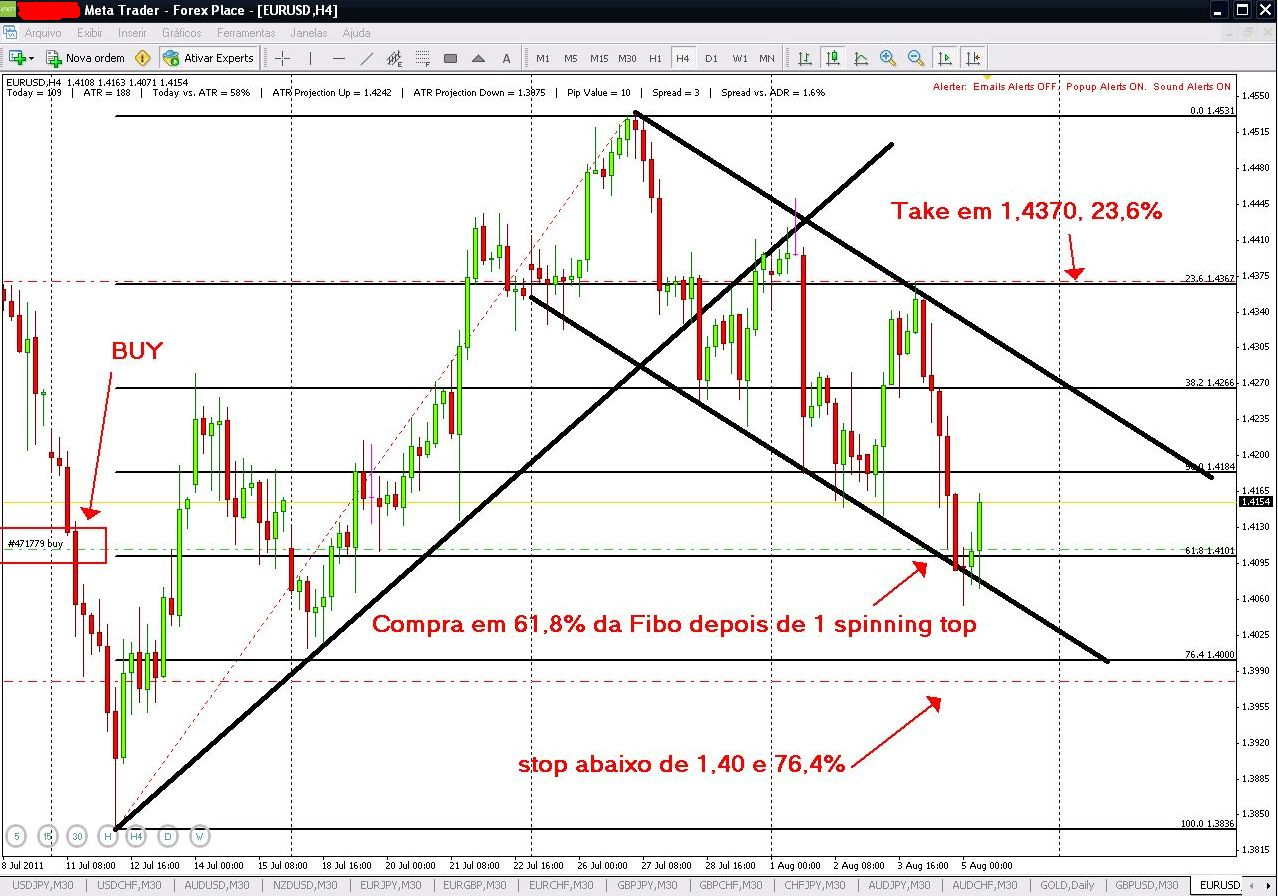 Forex place