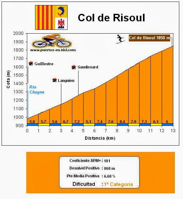 Altimetría Col de Risoul