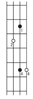 Major chord triad shape