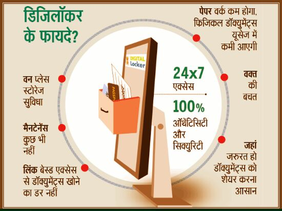 Benefits of Digital Locker