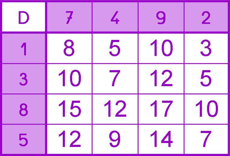 Connu IPOTÂME .TÂME: CP CE1 jeu calcul : addition, soustraction  RN03