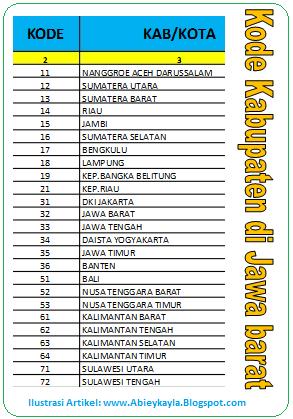 kode provinsi dan kabupaten untuk penulisan sertifikat ujikom