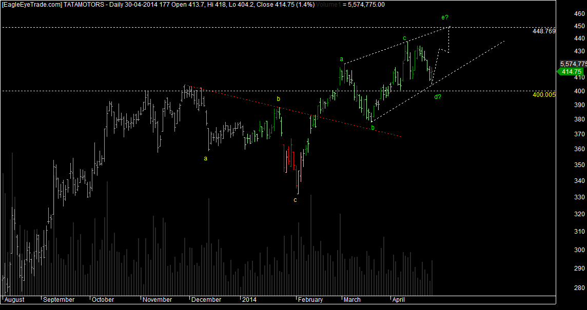 Tata motors Trade setup