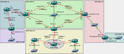 Multi-area OSPF