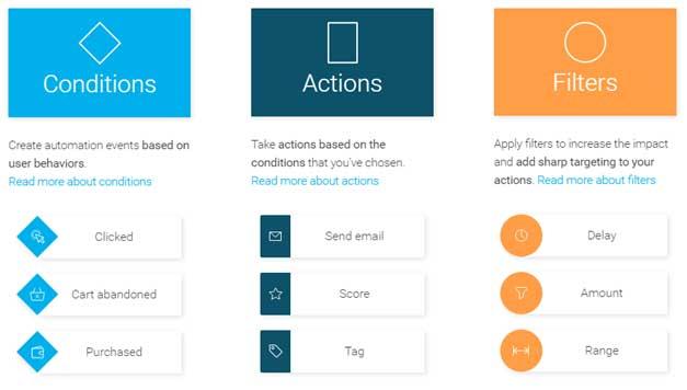 GetResponse – TheIdeal Online Marketing Platform for the Businesses : eAskme