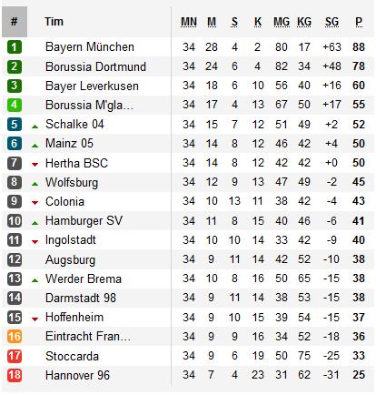 Bayern Munchen juara Liga Jerman musim 2015/2016