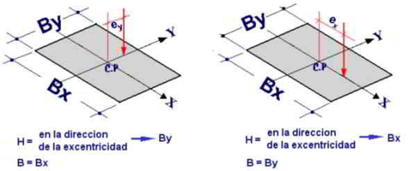 diagrama de excentricidades