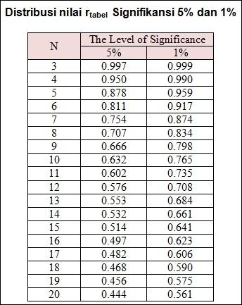 Distribusi Nilai r tabel Signifikansi 5% dan 1%