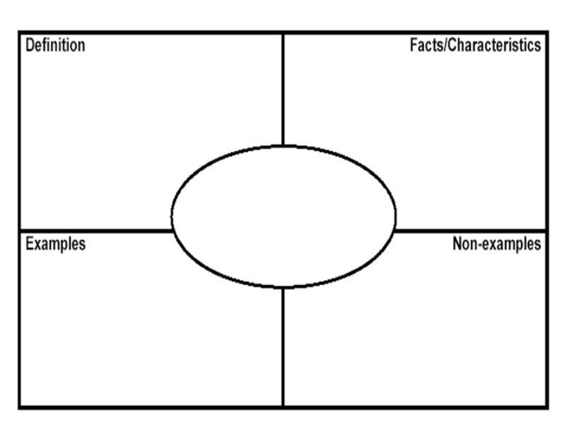 frayer model maker - Towerssconstruction