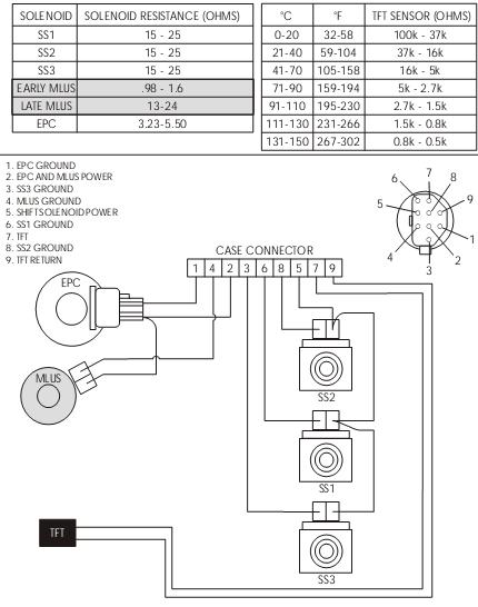 ford aod transmission wiring harness