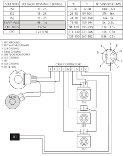 Ax4s Transmission Diagram 44RE Transmission Diagram Wiring