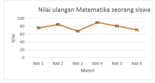 Statistika cara penyajian data sinau matematika gambar 2 diagram garis nilai ulangan matematika seorang siswa ccuart Image collections