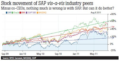 Stock Movement of SAP