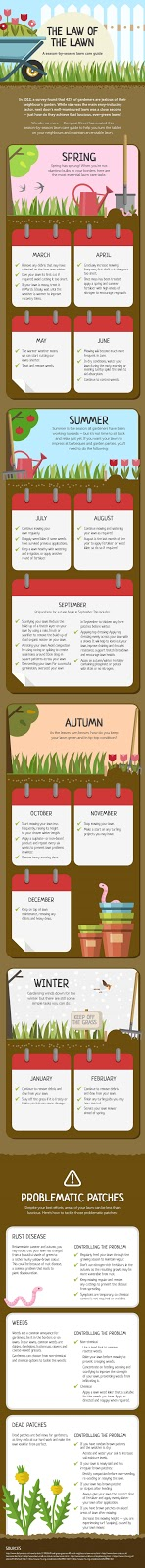 How Can You Keep Your Garden Green? #Infographic