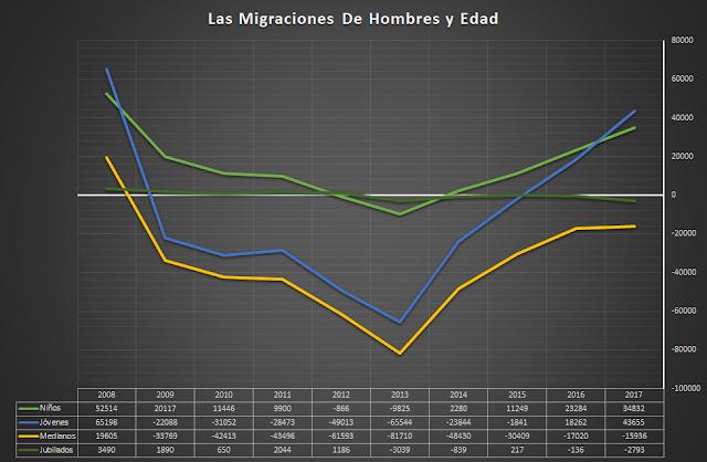 migraciones de hombre y edad