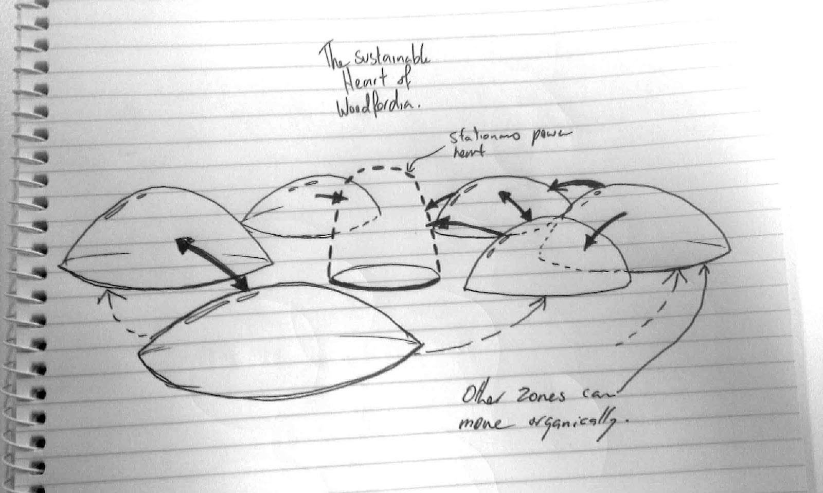 master plan architecture bubble diagram magnetic door lock wiring kyle doggett s blog project log planning this diagrams shows a more advances version of the one possiblity could be that amenties zone becomes heart woodfordia