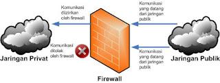 Pengertian Firewall Menurut Para Ahli Serta Penggunaannya