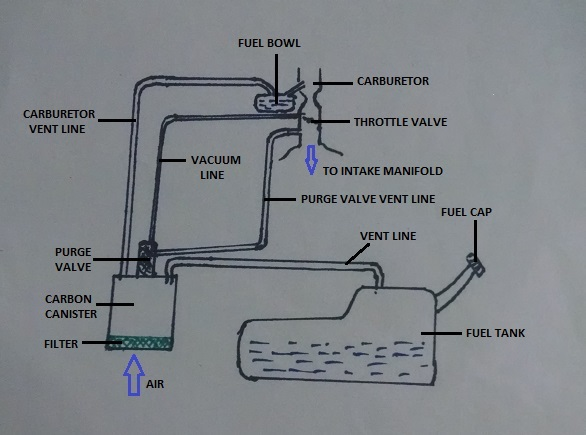 How Car Parts Work Fuel Vapor Canister