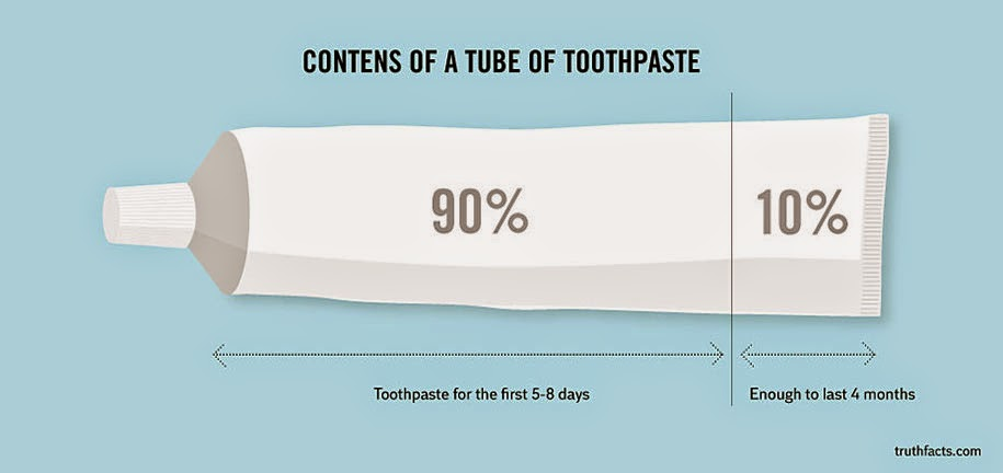 Consumption graph for the contents of a toothpaste tube
