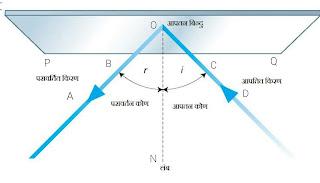 परावर्तन का परावर्तन और नियम  laws of reflection of light in Hindi