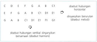 http://www.senikary.com/2016/08/teknik-vokal-paduan-suara-vocal-group.html