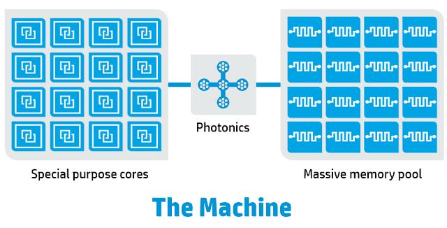 """Siêu máy tính """"The Machine"""" của HP sử dụng ánh sáng để có hiệu năng cao gấp 8000 lần"""