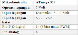Spesifikasi ATmega328 Arduino