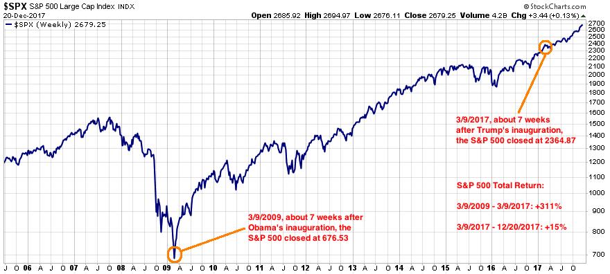 The Grey Matter: Stock Market Performance: Obama vs. Trump