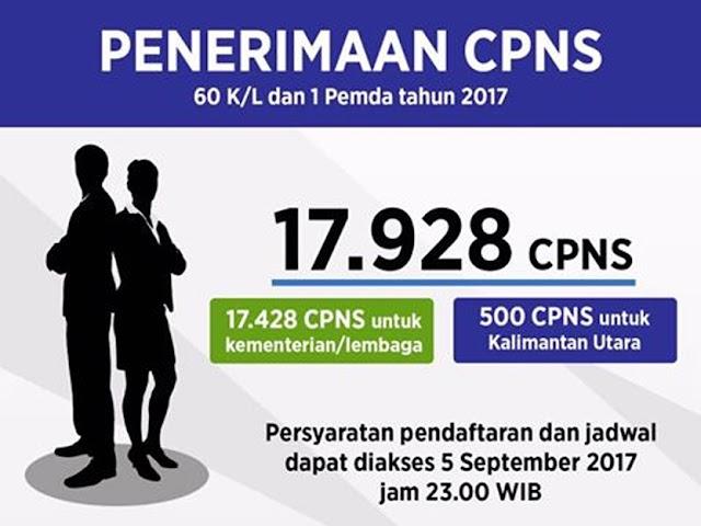 Pemerintah Buka Penerimaan CPNS 60 Kementerian/Lembaga dan 1 Pemda