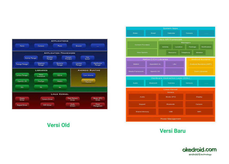 Perbandingan Perbedaan Komponen Arsitektur Platform Android versi lama dengan yang baru