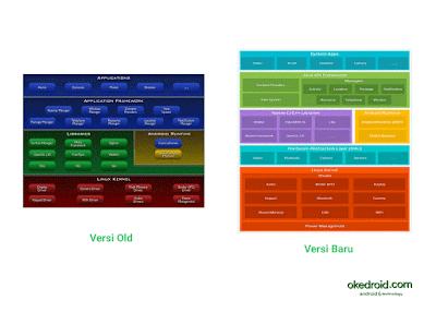 Komponen Arsitektur Platform Android versi lama dengan yang baru
