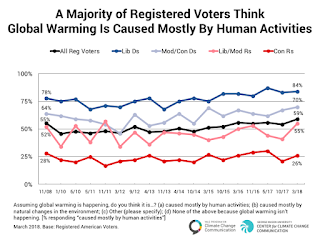 A Majority of Registered Voters Think Global Warming Is Caused Mostly By Human Activities (Credit: Yale Program on Climate Change Communication) Click to Enlarge.
