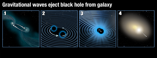 Gravitational wave kicks monster black hole out of galactic core