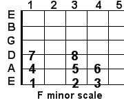 F minor guitar scale