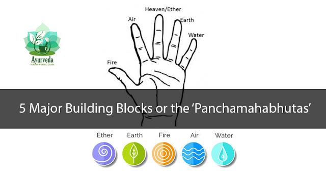 The five major building blocks or the 'Panchamahabhutas'