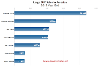 USA large SUV sales chart 2015 Year End