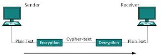 jenis-cryptography