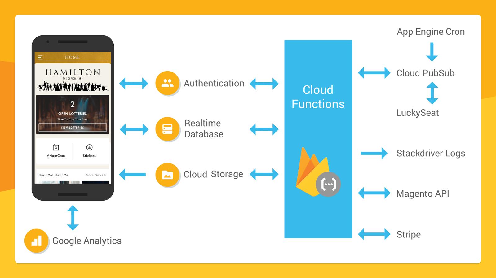 Google Developers Blog: Hamilton App Takes the Stage