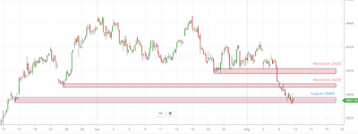 Banknifty Hourly chart