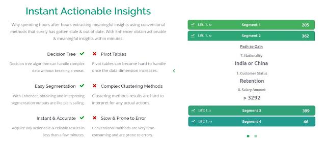 Predictive analytics segmentation