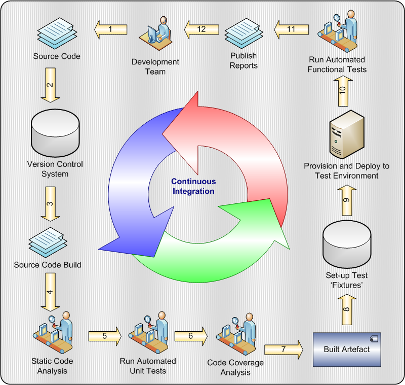 Continuous Integration - Summary of Steps