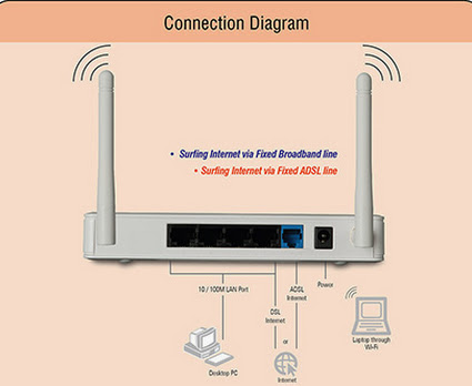 Learn How to set router wifi access with password protected of iball baton router