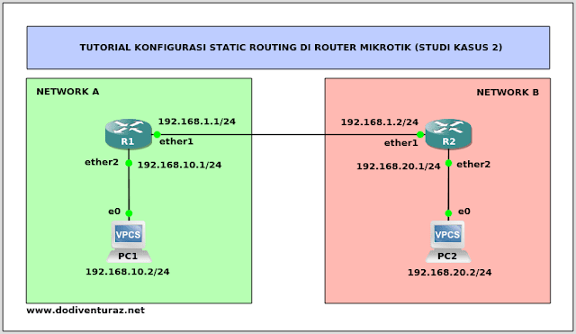 Tutorial Konfigurasi Static Routing di Router Mikrotik