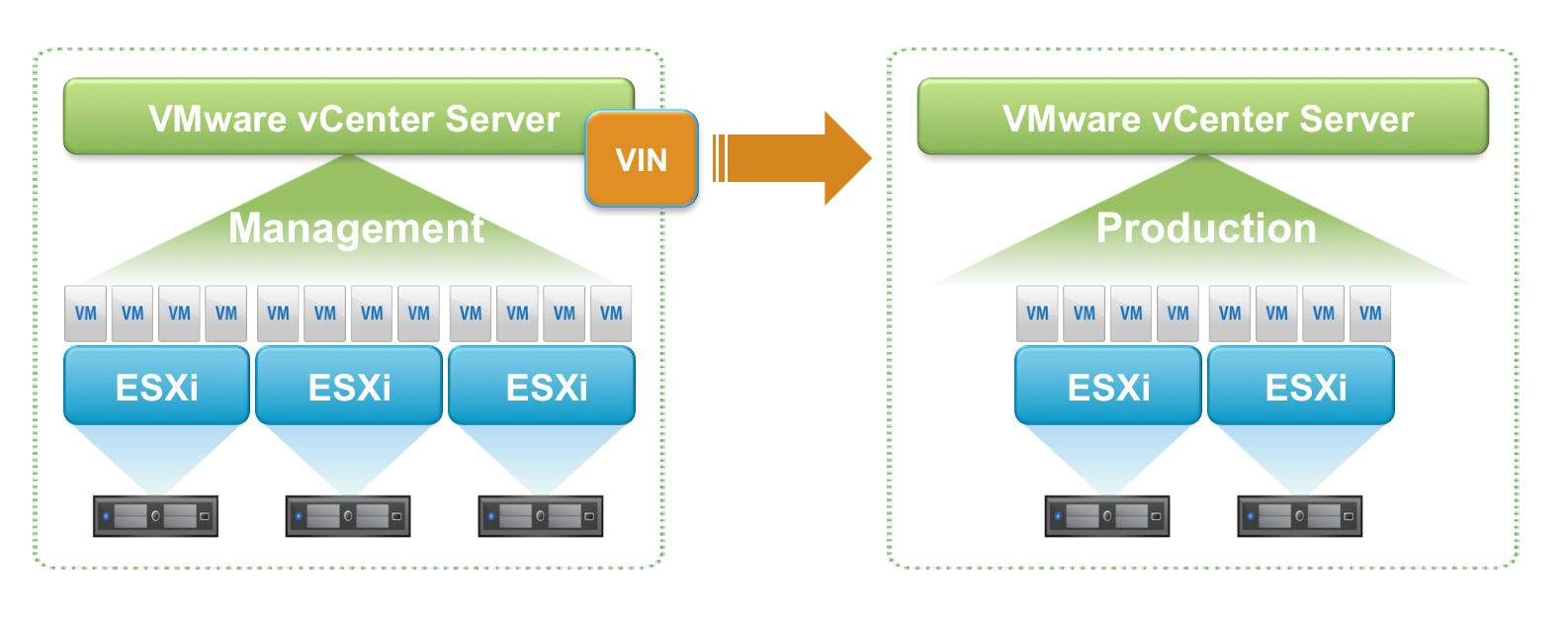 Configuring vSphere Infrastructure Navigator (VIN) To Manage An ...