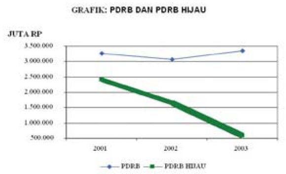 Data kependudukan berdasarkan grafik penduduk grafik penduduk berbentuk garis ccuart Choice Image