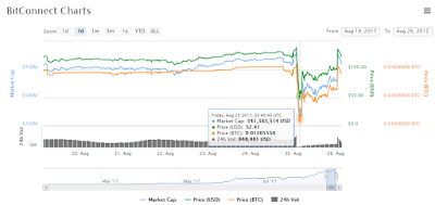 BCC Chart Update: Price Dropped Due To Maintenance?