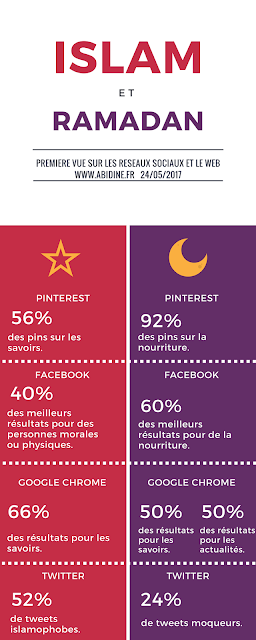 islam, ramadan, réseaux sociaux islam, internet islam, image de l'islam, ramadan sur les réseaux sociaux, ramadan sur internet