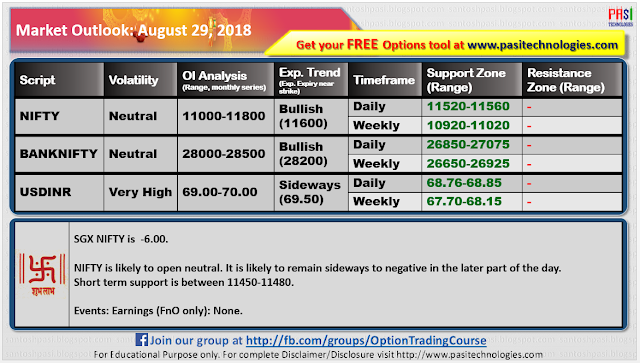 Indian Market Outlook: August 29, 2018