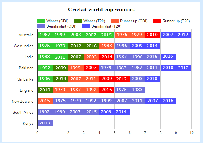 List of Cricket World Cup finals